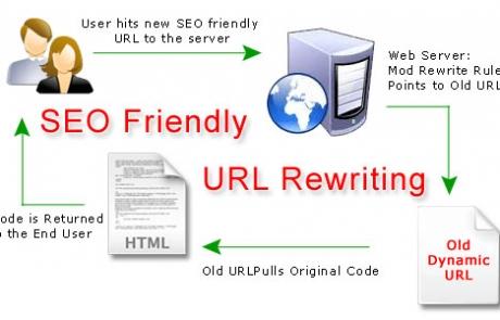 clean-url-rewrite