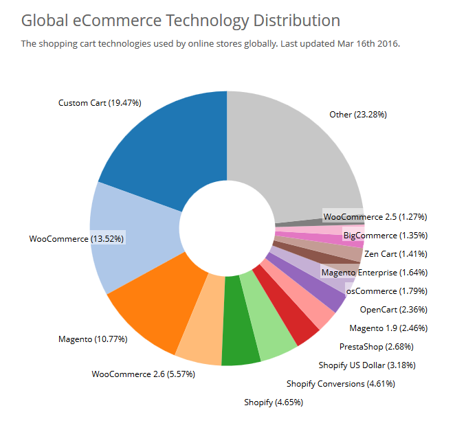 ecommerce-websites-retailer-sales-trends-source-builtwith