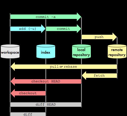 Git-commands