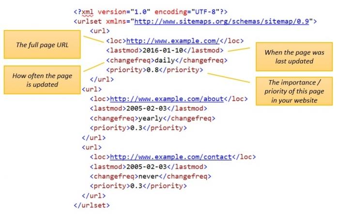 xml-sitemap-example