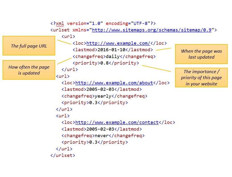 free prestashop 1 7 gsitemap module creating a sitemap for
